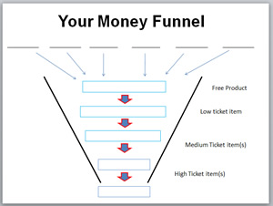 moneyfunnel